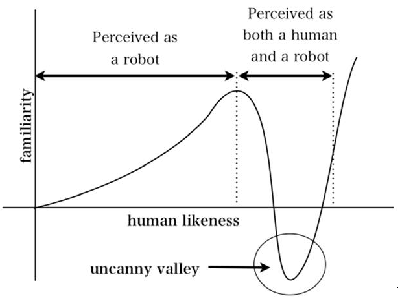 Relation of similarity between robot for human and human for robot